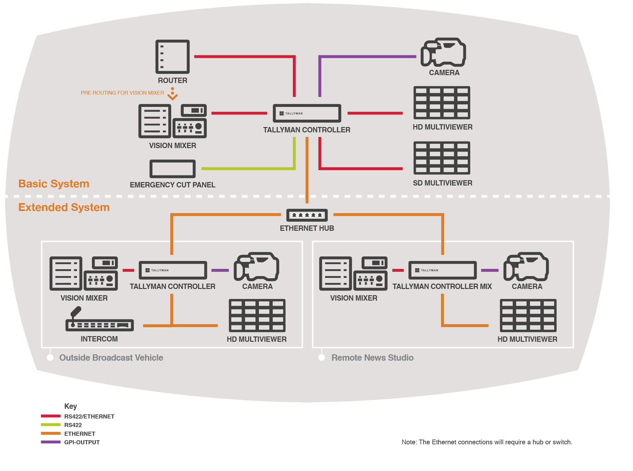 Tallyman Advanced Broadcast Control System Diagram Processes
