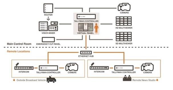 Tallyman Control System